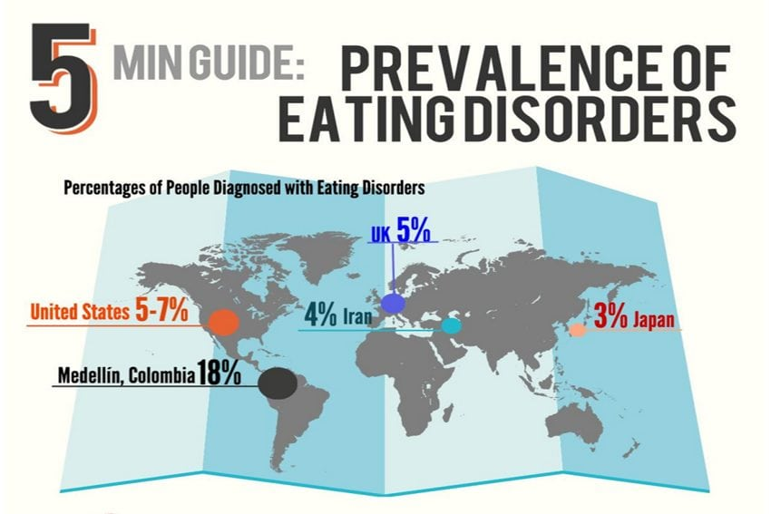 eating disorders statistics